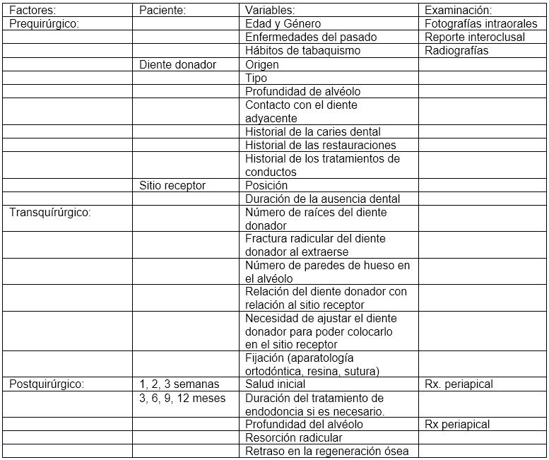 Protocolo Prediseñado para el Trasplante Dental