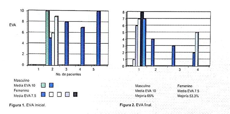 Toxina Botulínica Tipo A